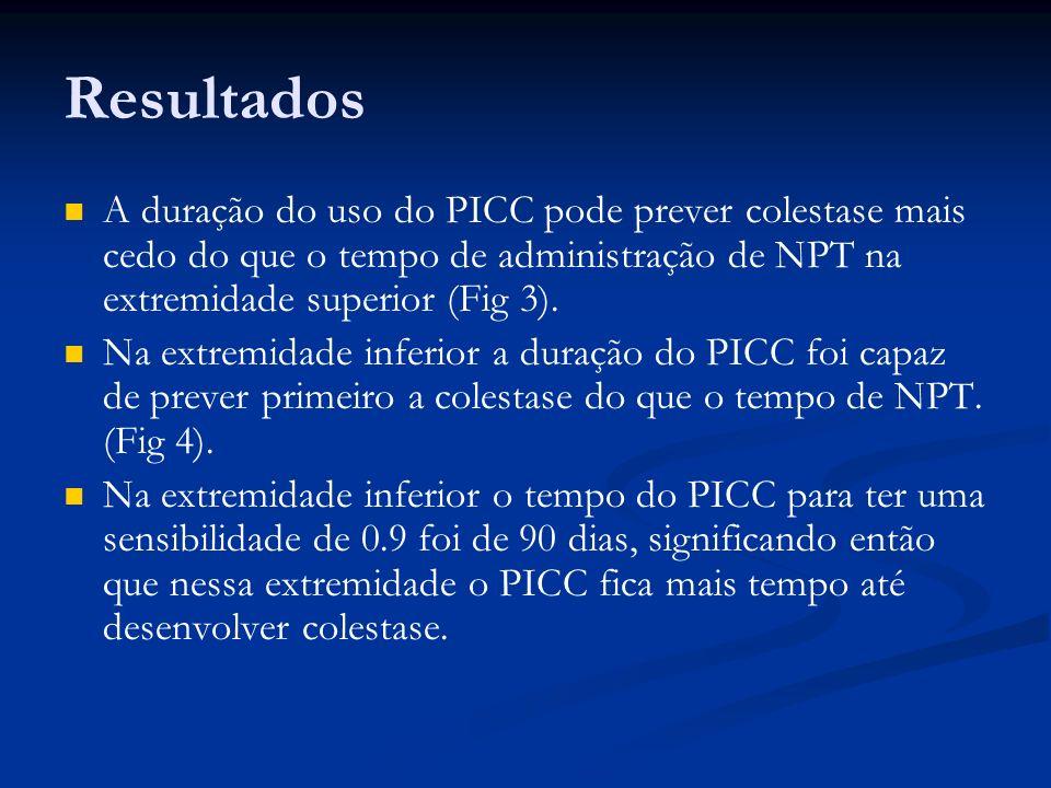 Resultados A duração do uso do PICC pode prever colestase mais cedo do que o tempo de administração de NPT na extremidade superior (Fig 3).