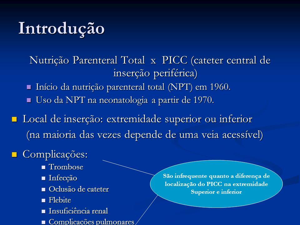 Introdução Nutrição Parenteral Total x PICC (cateter central de inserção periférica) Início da nutrição parenteral total (NPT) em 1960.