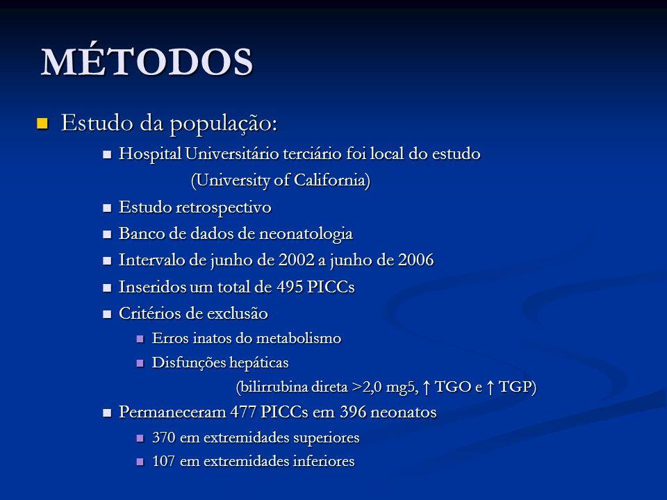MÉTODOS Estudo da população: