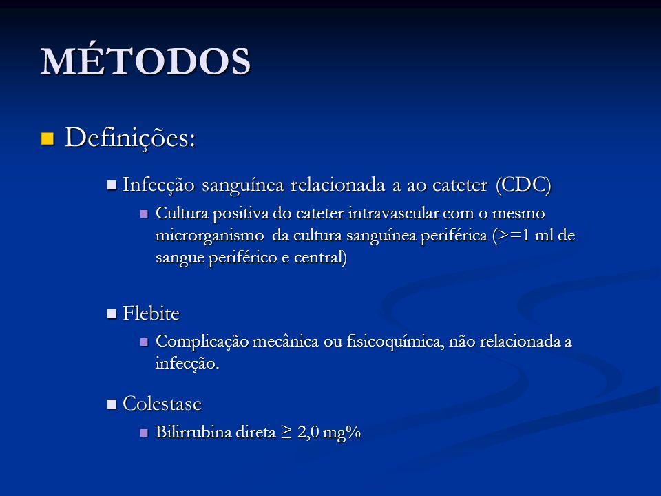 MÉTODOS Definições: Infecção sanguínea relacionada a ao cateter (CDC)