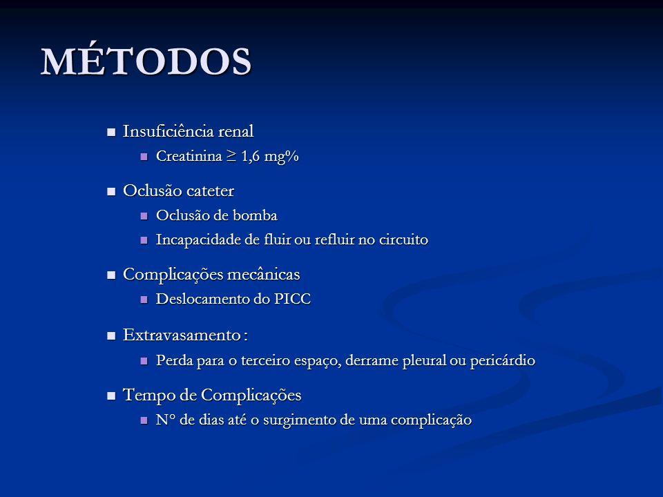 MÉTODOS Insuficiência renal Oclusão cateter Complicações mecânicas