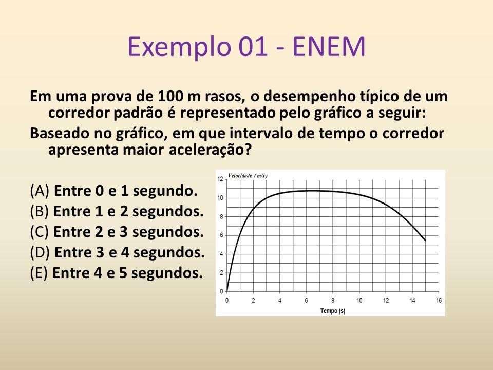 Exemplo 01 - ENEM Em uma prova de 100 m rasos, o desempenho típico de um corredor padrão é representado pelo gráfico a seguir:
