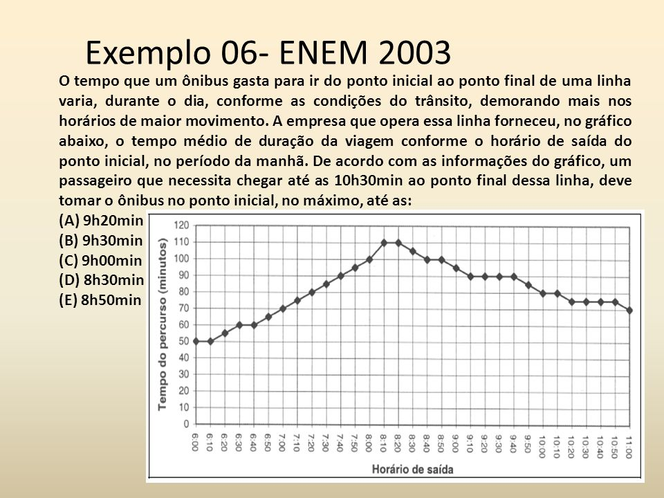 Exemplo 06- ENEM 2003