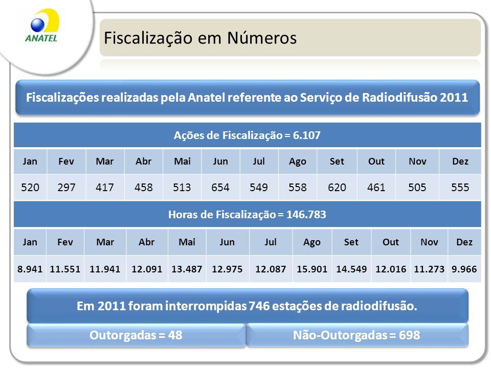 Fiscalização em Números