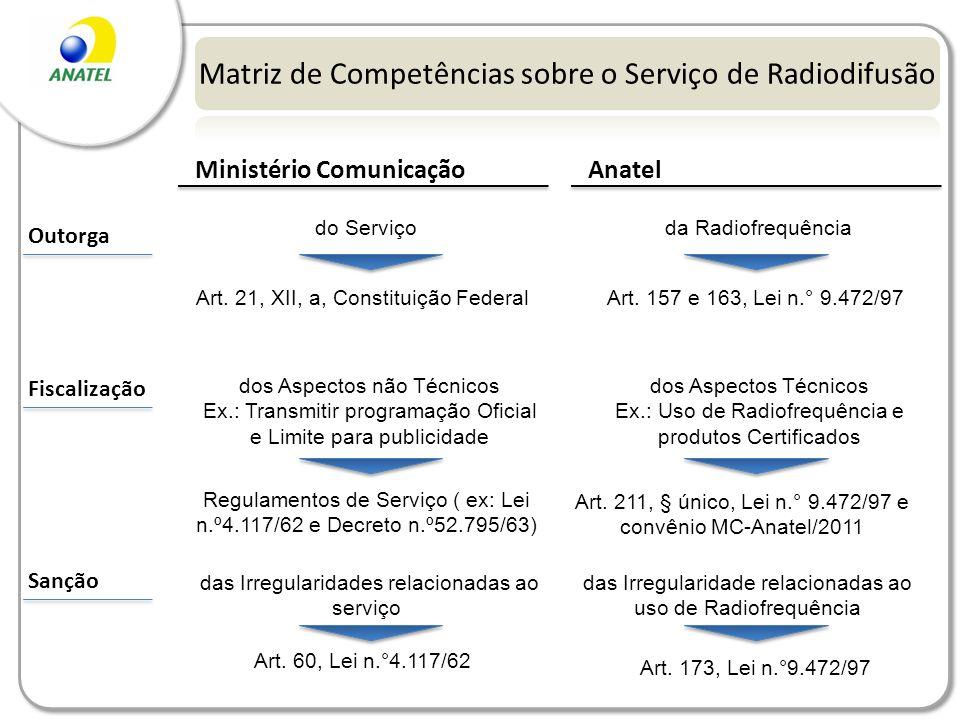 Matriz de Competências sobre o Serviço de Radiodifusão
