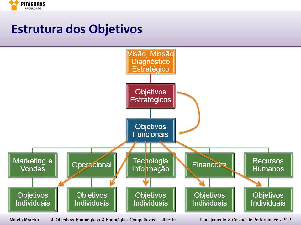 Estrutura dos Objetivos