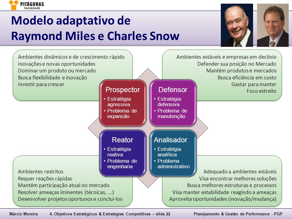 Modelo adaptativo de Raymond Miles e Charles Snow