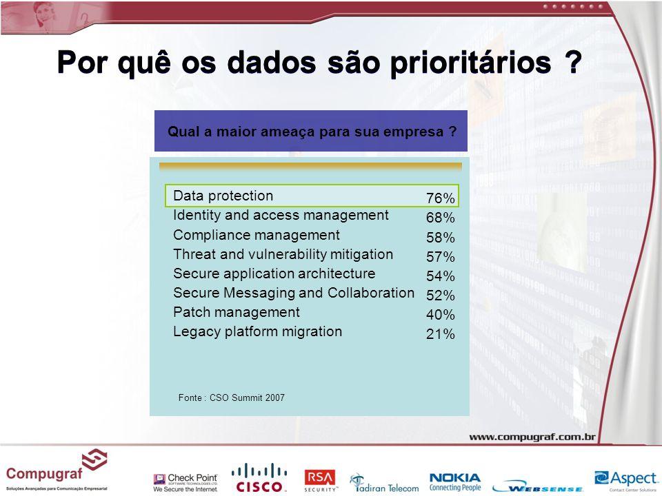 Por quê os dados são prioritários
