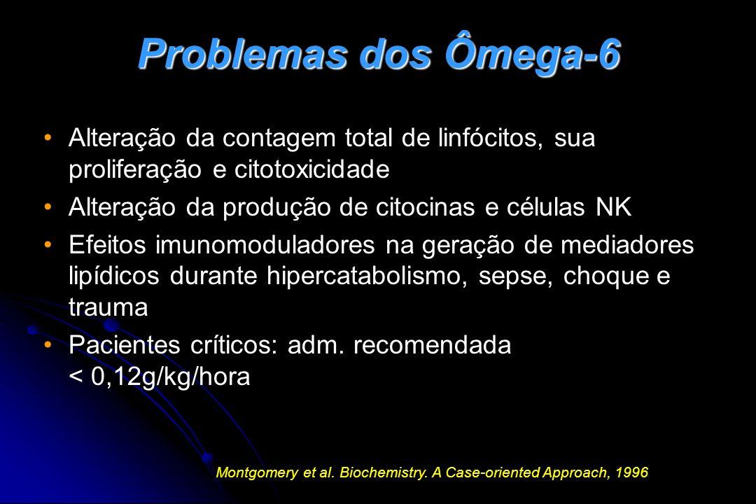 Problemas dos Ômega-6 Alteração da contagem total de linfócitos, sua proliferação e citotoxicidade.