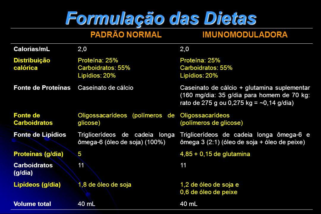 Formulação das Dietas PADRÃO NORMAL IMUNOMODULADORA Calorias/mL 2,0