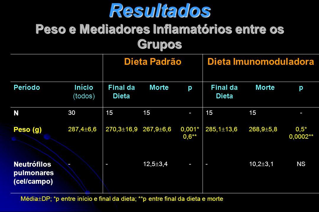 Resultados Peso e Mediadores Inflamatórios entre os Grupos