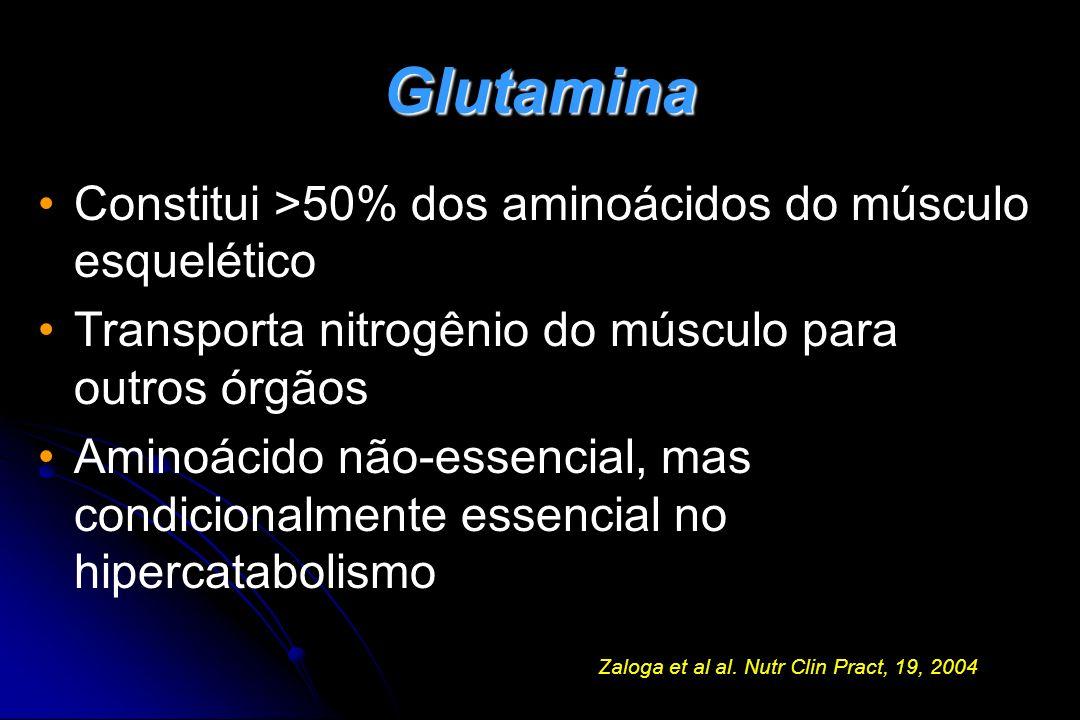 Glutamina Constitui >50% dos aminoácidos do músculo esquelético