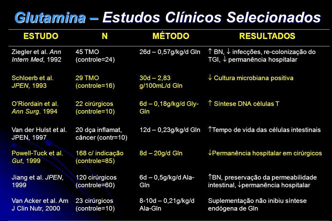 Glutamina – Estudos Clínicos Selecionados