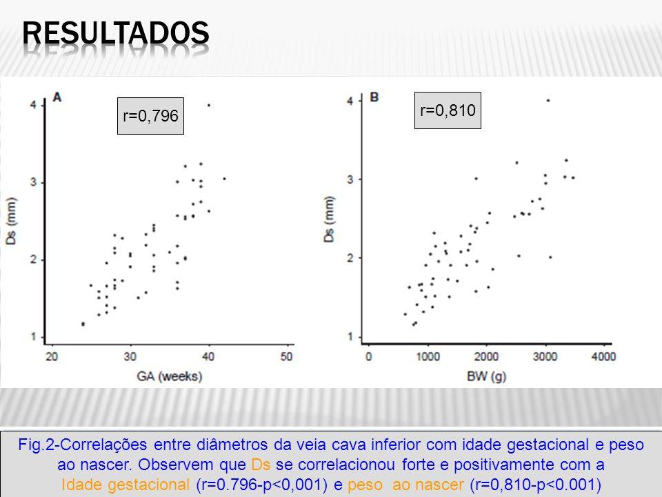 Resultados r=0,810. r=0,796. Fig.2-Correlações entre diâmetros da veia cava inferior com idade gestacional e peso.