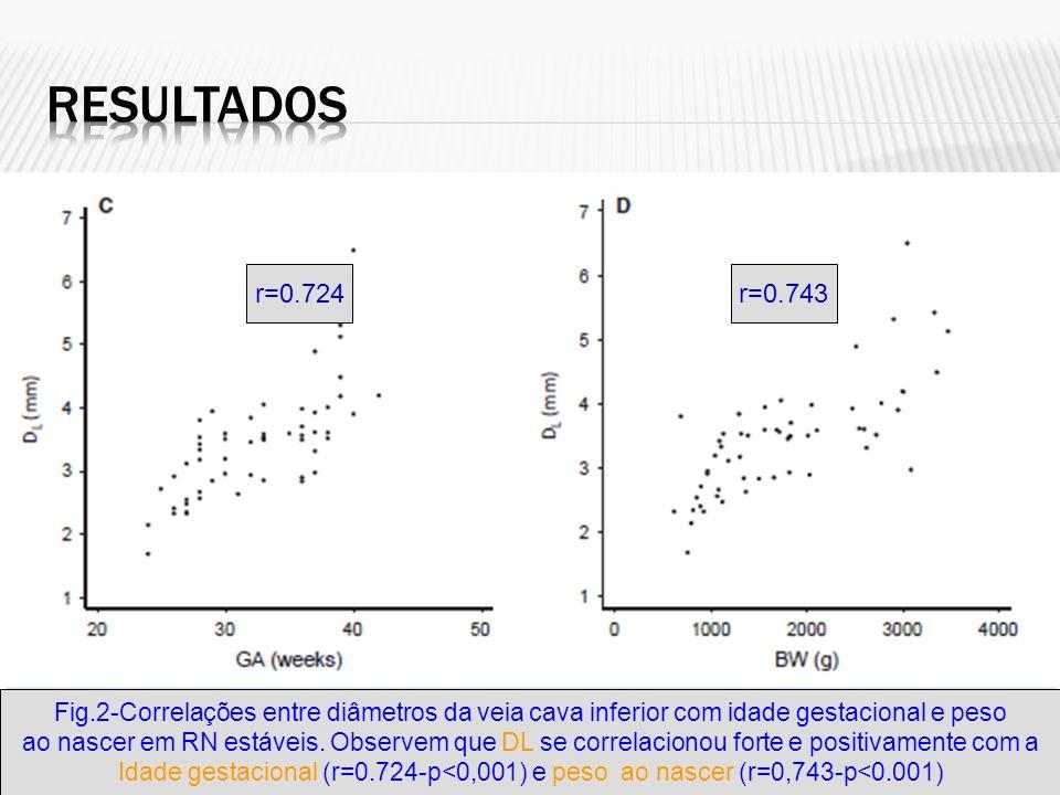 Resultados r=0.724. r=0.743. Fig.2-Correlações entre diâmetros da veia cava inferior com idade gestacional e peso.