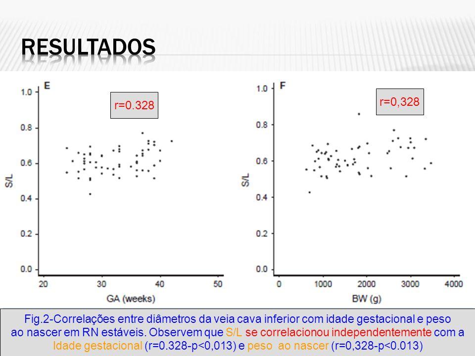 Resultados r=0,328. r=0.328. Fig.2-Correlações entre diâmetros da veia cava inferior com idade gestacional e peso.