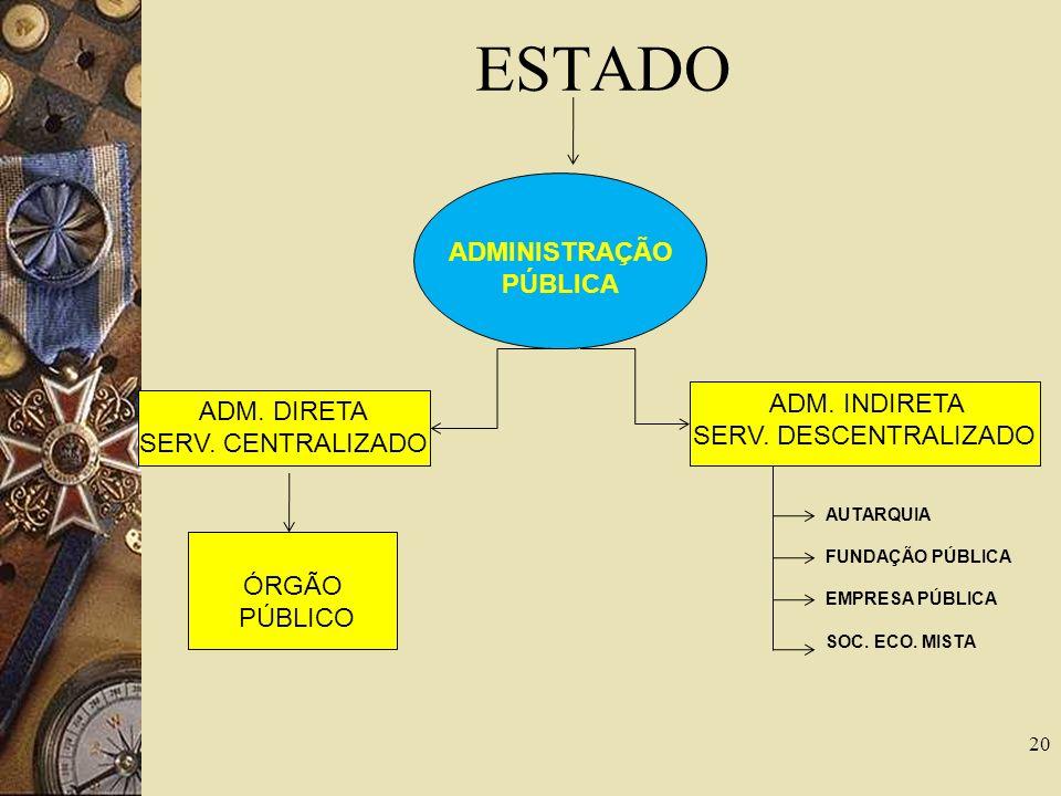 ESTADO ADMINISTRAÇÃO PÚBLICA ADM. INDIRETA ADM. DIRETA