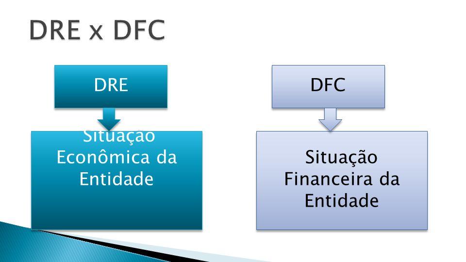 DRE x DFC DRE DFC Situação Econômica da Entidade