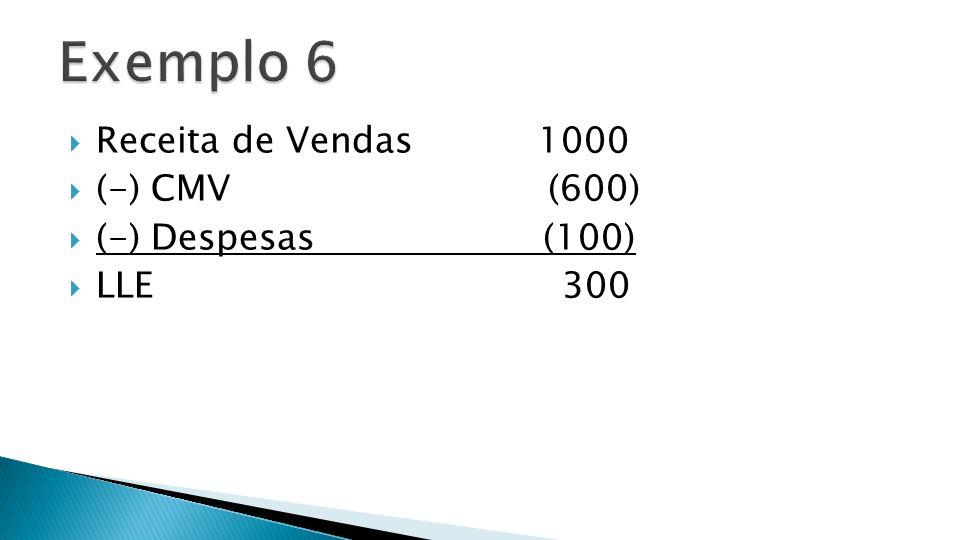 Exemplo 6 Receita de Vendas 1000 (-) CMV (600) (-) Despesas (100)