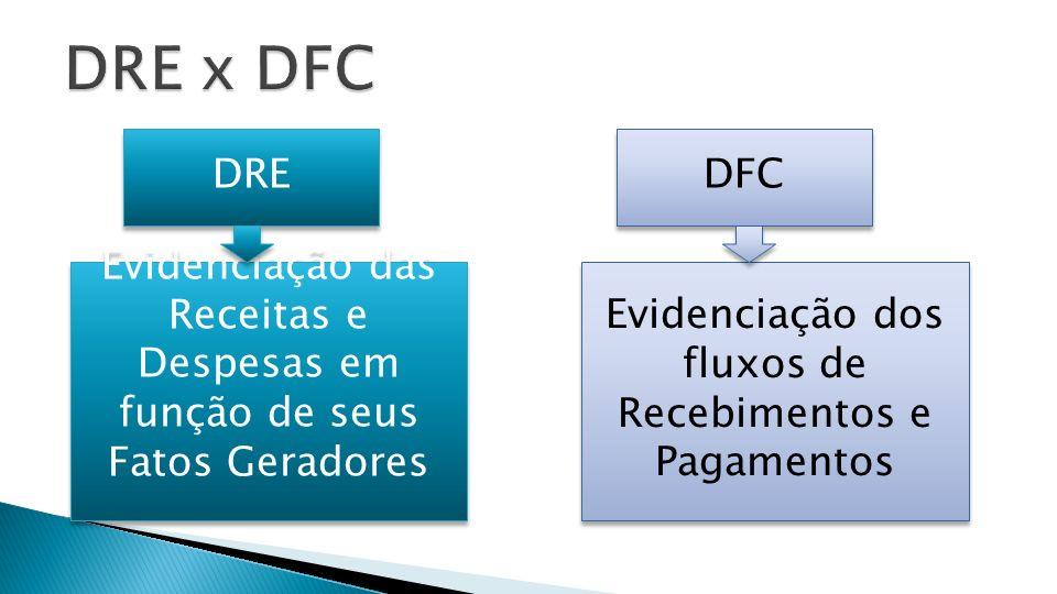 DRE x DFC DRE. DFC. Evidenciação das Receitas e Despesas em função de seus Fatos Geradores.