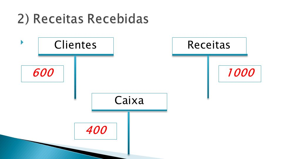 2) Receitas Recebidas Clientes Receitas 600 1000 Caixa 400