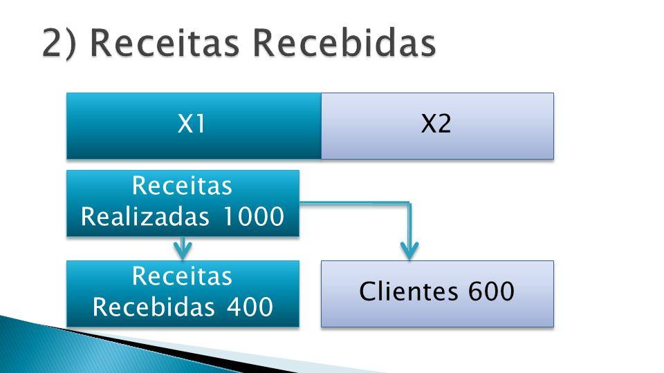 2) Receitas Recebidas X1 X2 Receitas Realizadas 1000