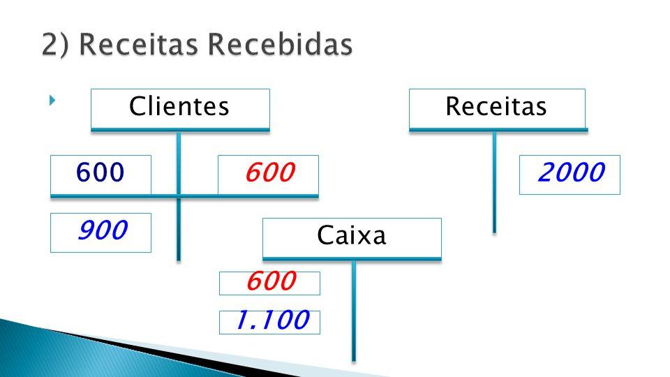 2) Receitas Recebidas Clientes Receitas 600 600 2000 900 Caixa 600
