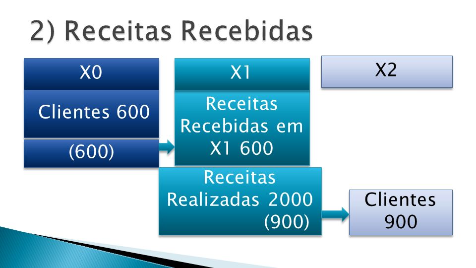 Receitas Recebidas em X1 600