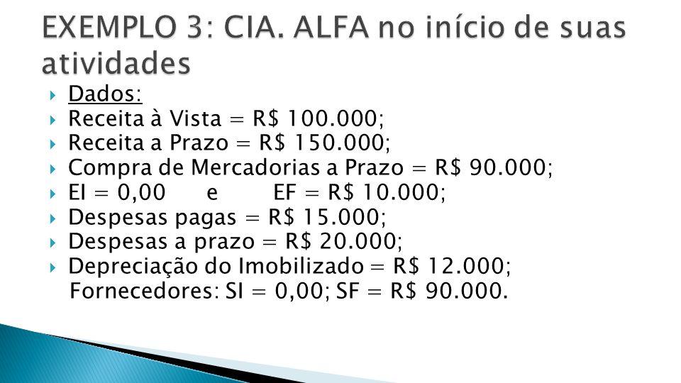 EXEMPLO 3: CIA. ALFA no início de suas atividades