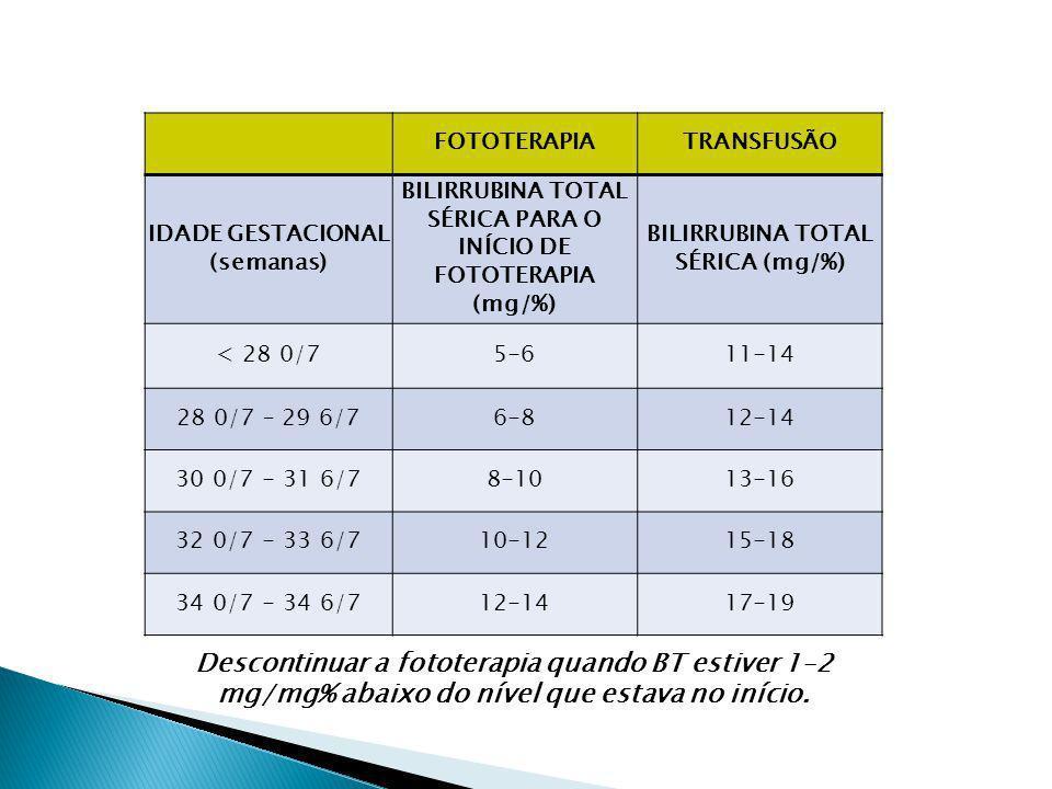 FOTOTERAPIA. TRANSFUSÃO. IDADE GESTACIONAL (semanas) BILIRRUBINA TOTAL SÉRICA PARA O INÍCIO DE FOTOTERAPIA (mg/%)