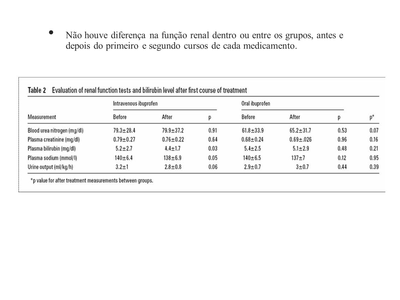 Não houve diferença na função renal dentro ou entre os grupos, antes e depois do primeiro e segundo cursos de cada medicamento.