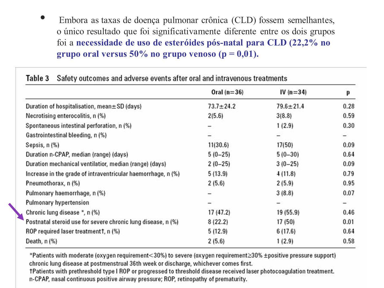 Embora as taxas de doença pulmonar crônica (CLD) fossem semelhantes, o único resultado que foi significativamente diferente entre os dois grupos foi a necessidade de uso de esteróides pós-natal para CLD (22,2% no grupo oral versus 50% no grupo venoso (p = 0,01).