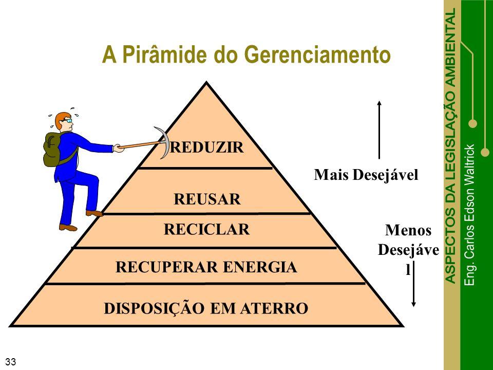 A Pirâmide do Gerenciamento