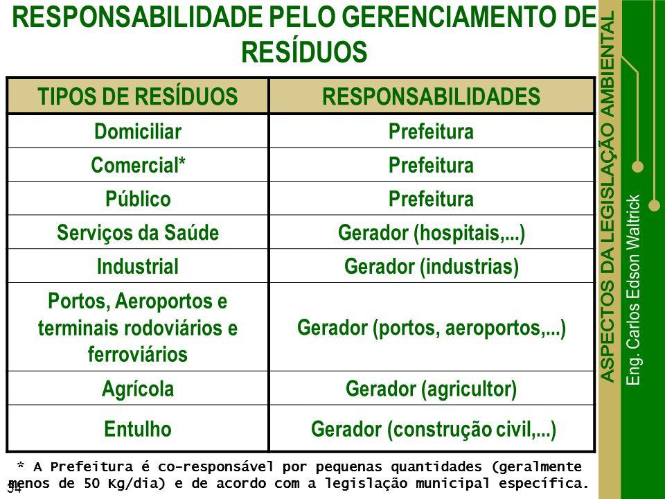 RESPONSABILIDADE PELO GERENCIAMENTO DE RESÍDUOS
