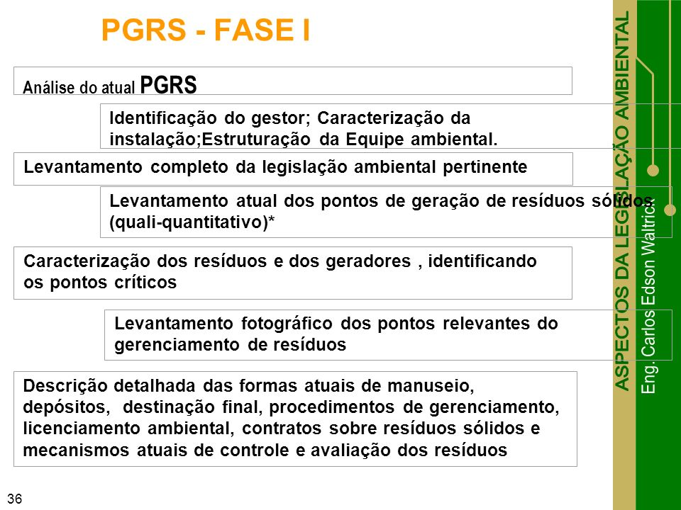 PGRS - FASE I Análise do atual PGRS