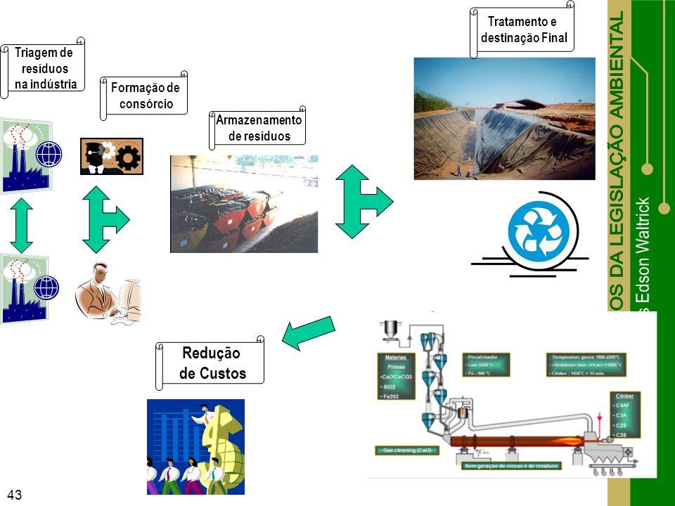 Redução de Custos Tratamento e destinação Final Triagem de resíduos