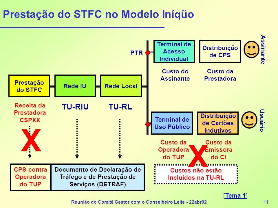 Prestação do STFC no Modelo Iníqüo