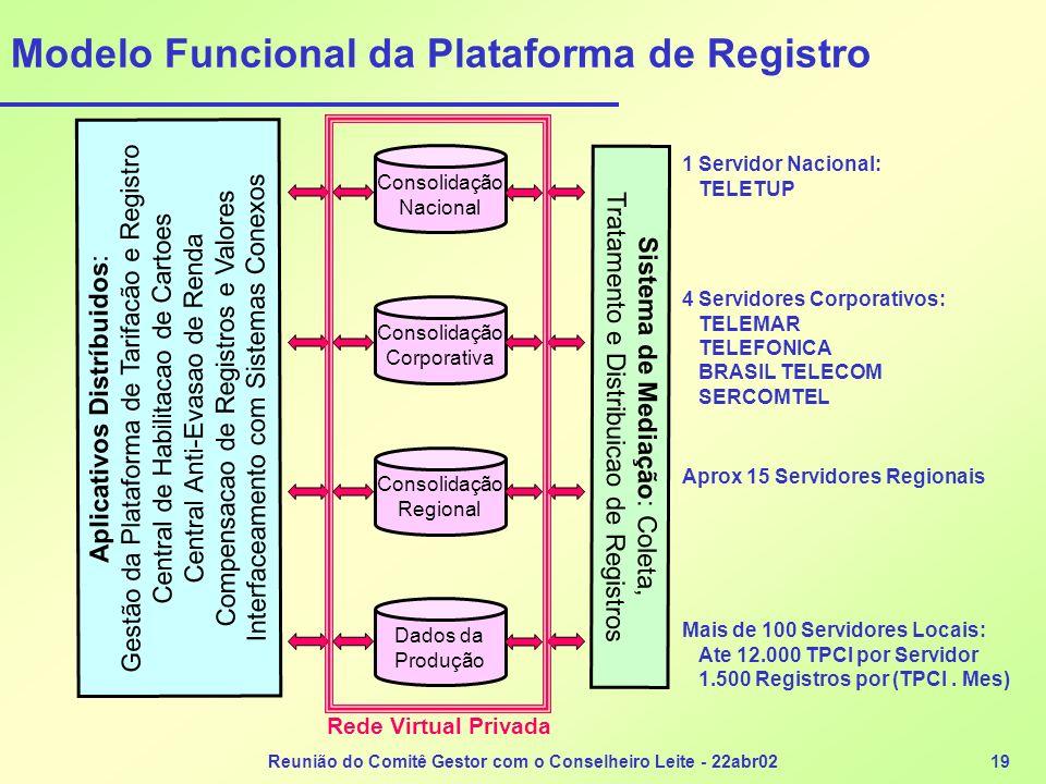 Modelo Funcional da Plataforma de Registro