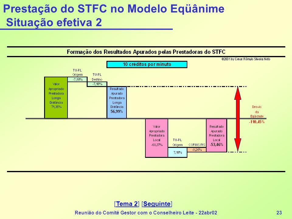 Prestação do STFC no Modelo Eqüânime Situação efetiva 2