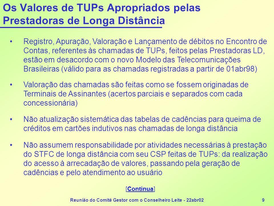 Os Valores de TUPs Apropriados pelas Prestadoras de Longa Distância
