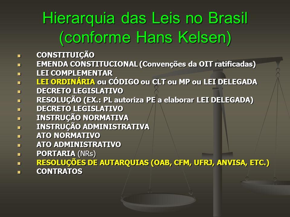 Hierarquia das Leis no Brasil (conforme Hans Kelsen)