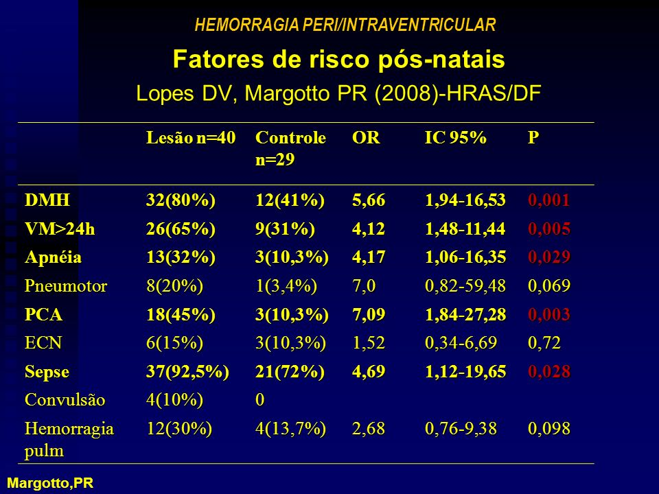HEMORRAGIA PERI/INTRAVENTRICULAR Fatores de risco pós-natais