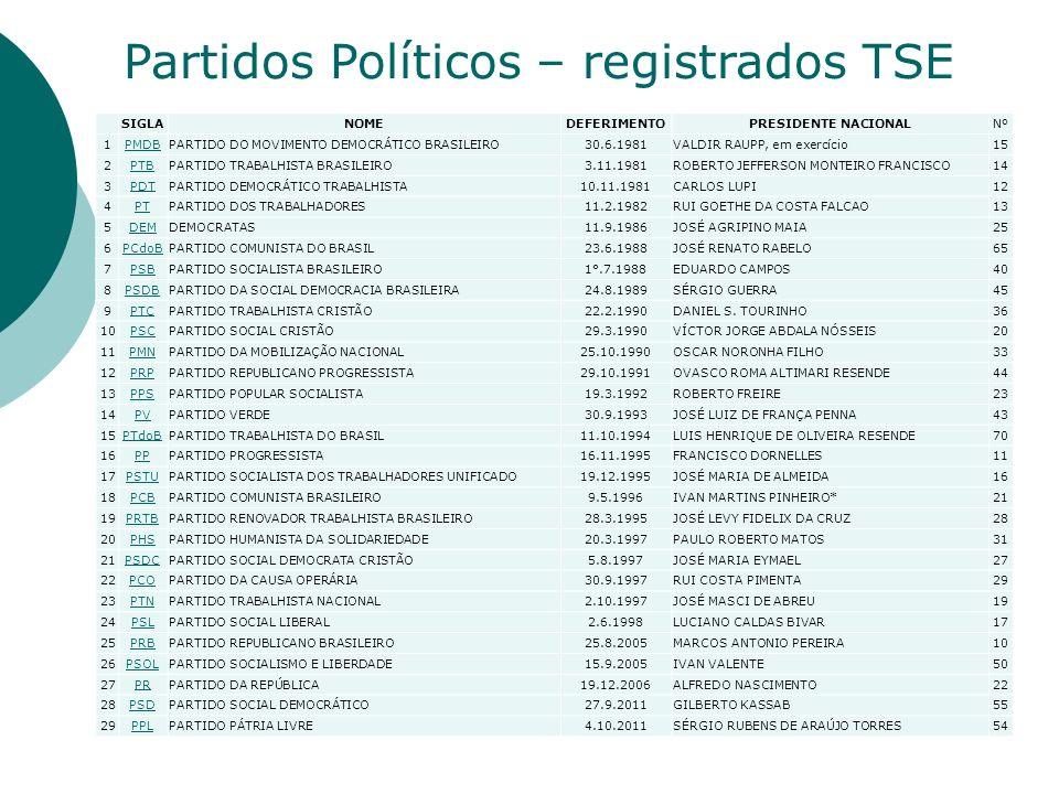 Partidos Políticos – registrados TSE