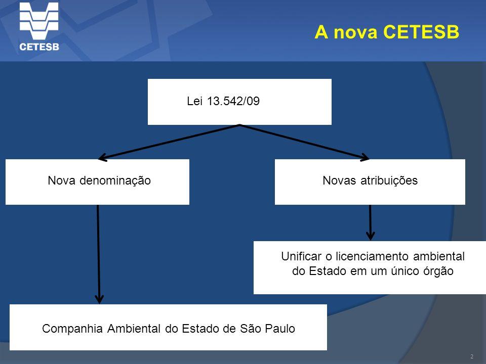 A nova CETESB Lei 13.542/09 Nova denominação Novas atribuições