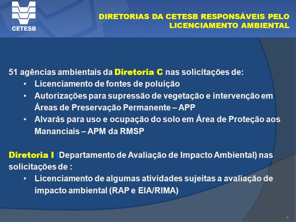 51 agências ambientais da Diretoria C nas solicitações de: