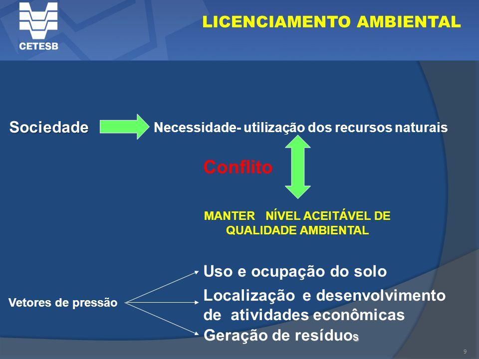 MANTER NÍVEL ACEITÁVEL DE QUALIDADE AMBIENTAL