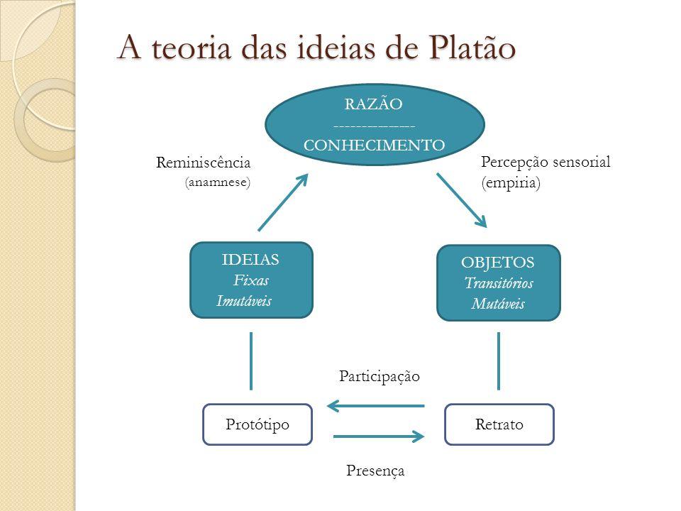 A teoria das ideias de Platão