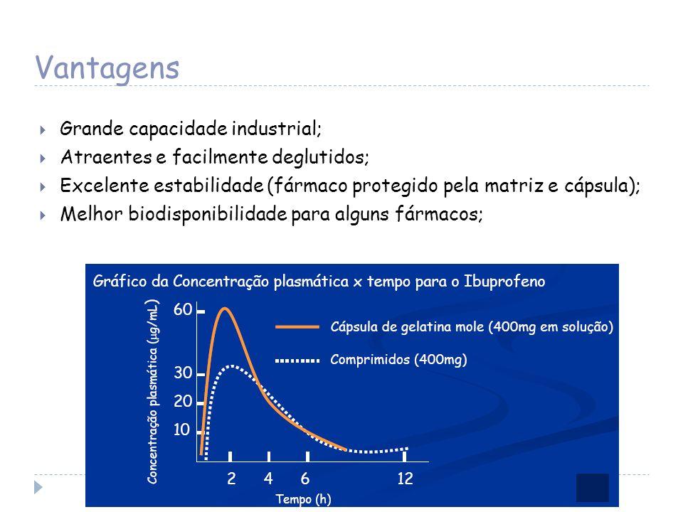 Vantagens Grande capacidade industrial;