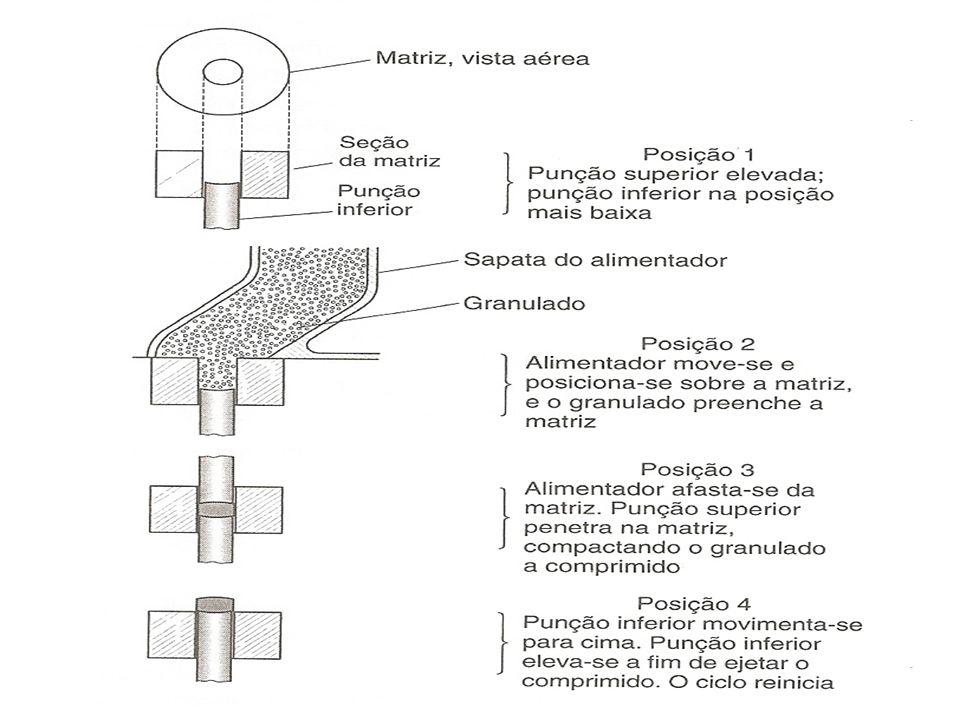 Compressão Matriz Punções