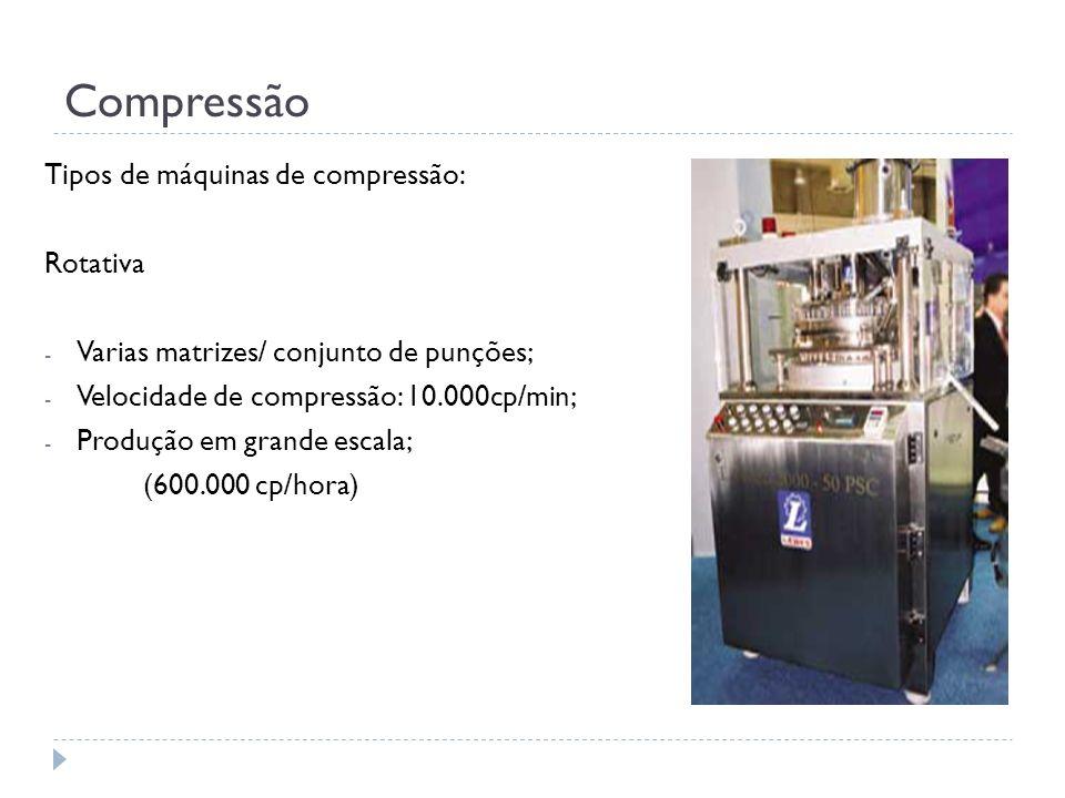 Compressão Tipos de máquinas de compressão: Rotativa